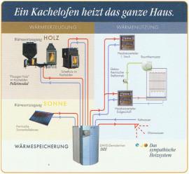 MK Fliesen & Kachelöfen - Kessel-Technik